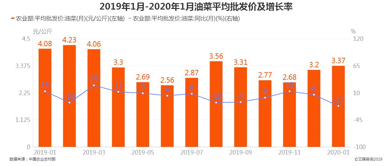 2019年1月-2020年1月油菜批发价及增长率