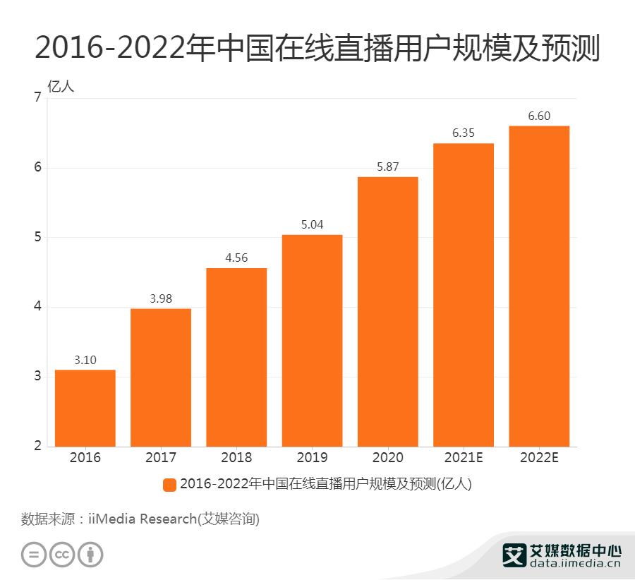 2016-2022年中国在线直播用户规模及预测