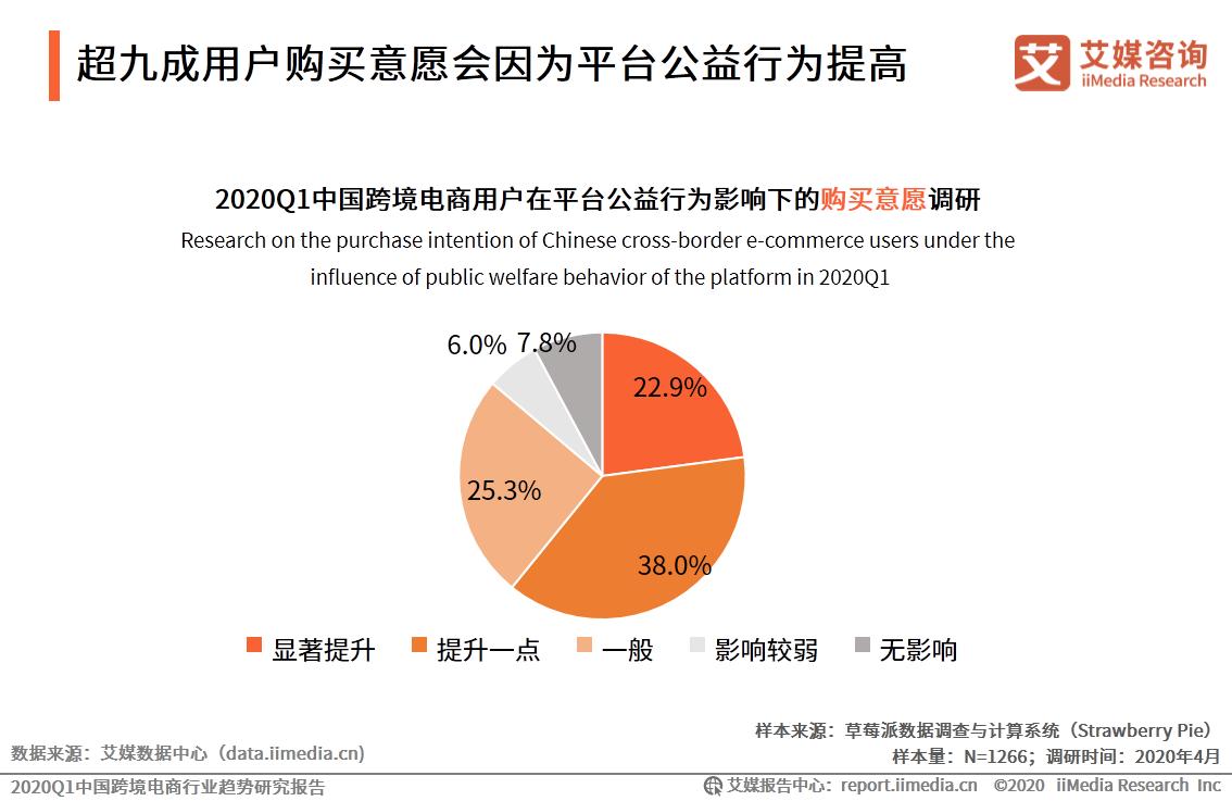 超九成用户购买意愿会因为平台公益行为提高