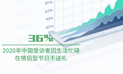 礼物经济行业数据分析:2020年中国36%受访者因生活忙碌在情侣型节日不送礼