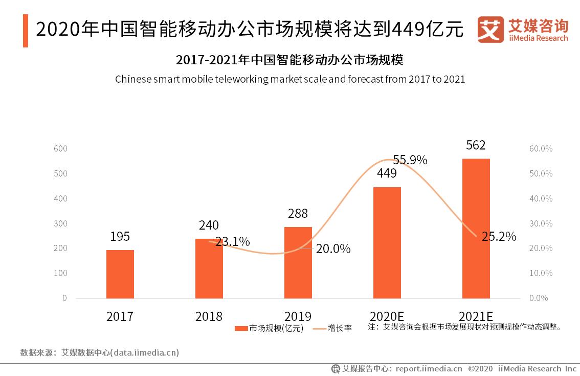 2020年中国智能移动办公市场规模将达到449亿元