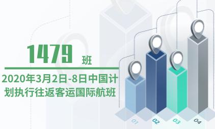 民航行业数据分析:2020年3月2日-8日中国计划执行往返客运国际航班为1479班