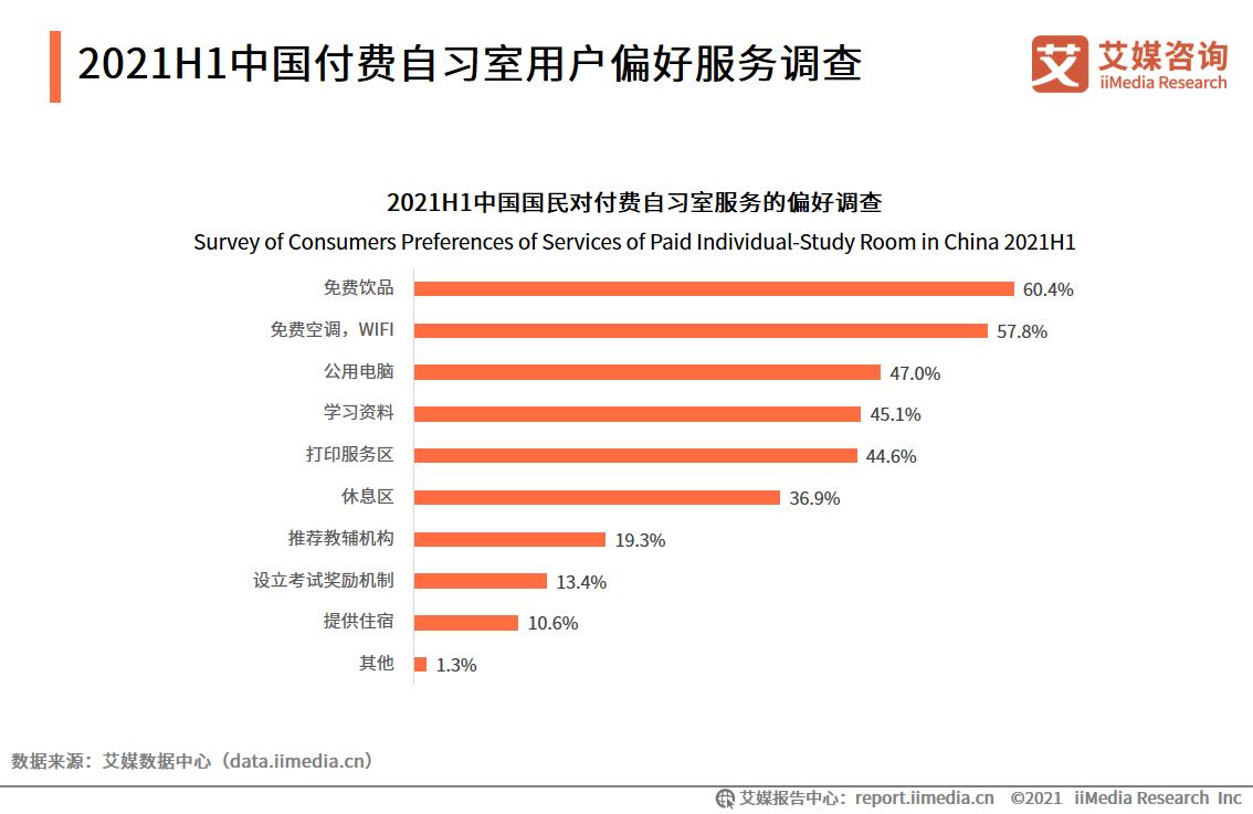 2021H1中国付费自习室用户偏好服务调查