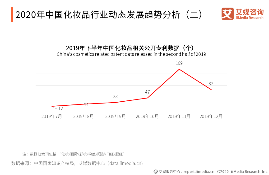 2020年中国化妆品行业动态发展趋势分析(二)