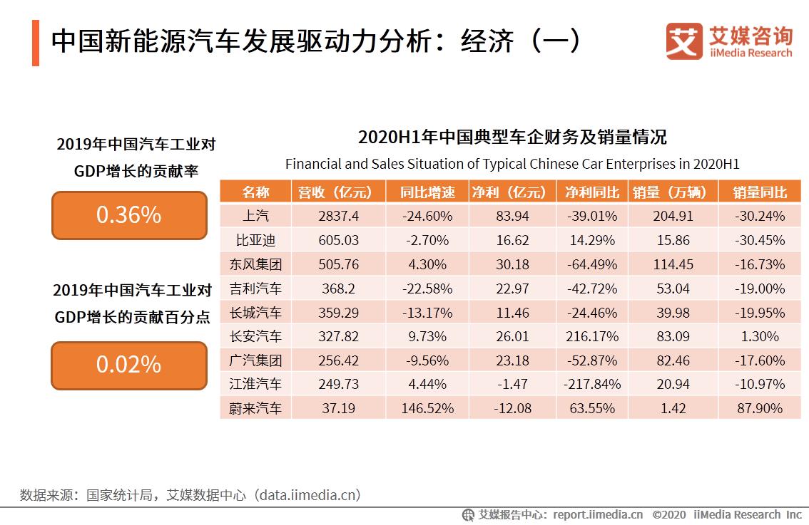 中国新能源汽车发展驱动力分析:经济