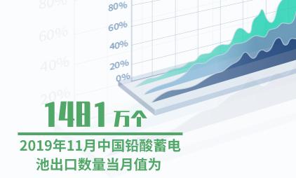 电池行业数据分析:2019年11月中国铅酸蓄电池出口数量当月值为1481万个