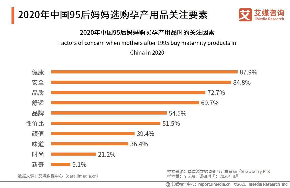 2020年中国95后妈妈选购孕产用品关注要素