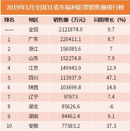 行业情报|1月份全国31省市福利彩票销售额排行榜:广东、浙江包揽前二