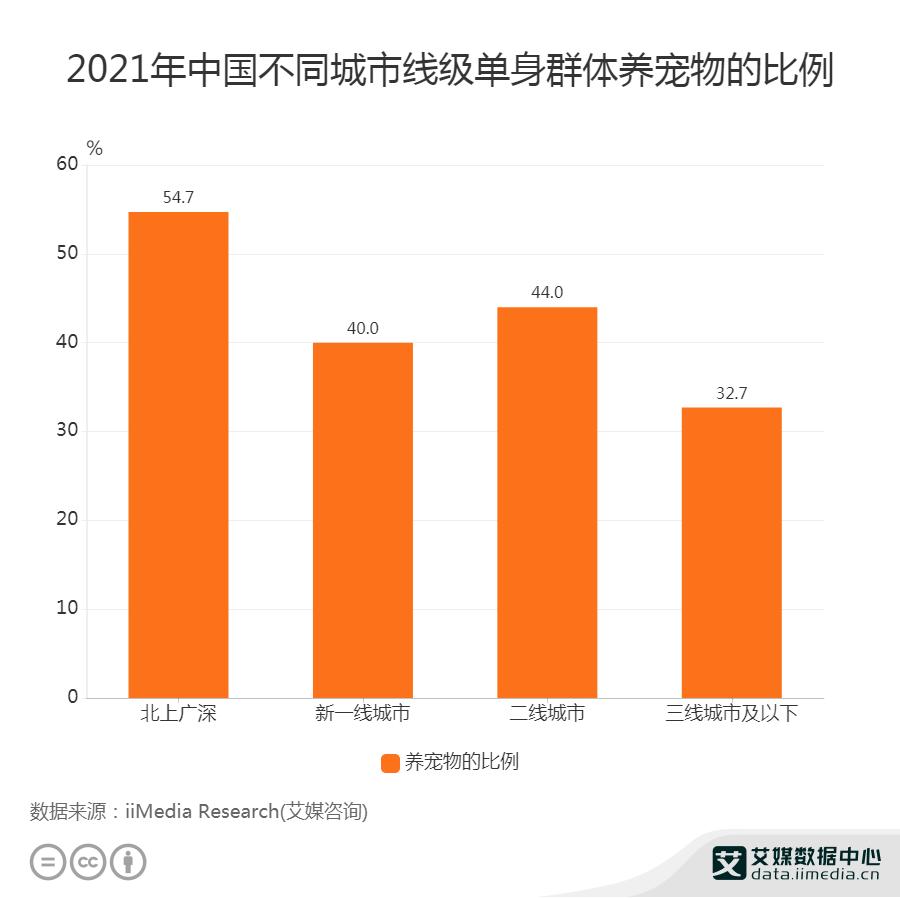 2021年中国不同城市线级单身群体养宠物的比例
