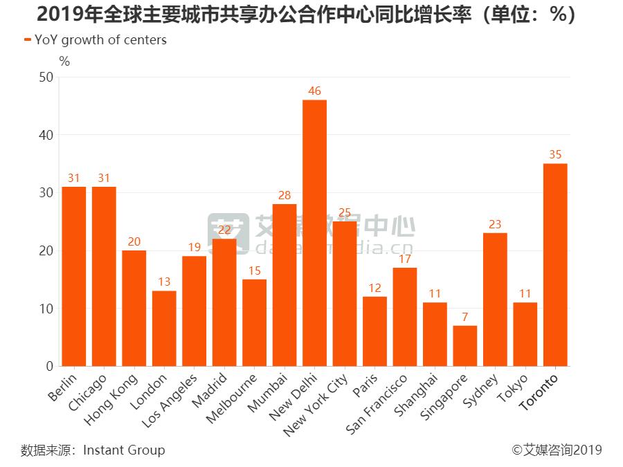 2019年全球主要城市共享办公合作中心同比增长率(单位:%)