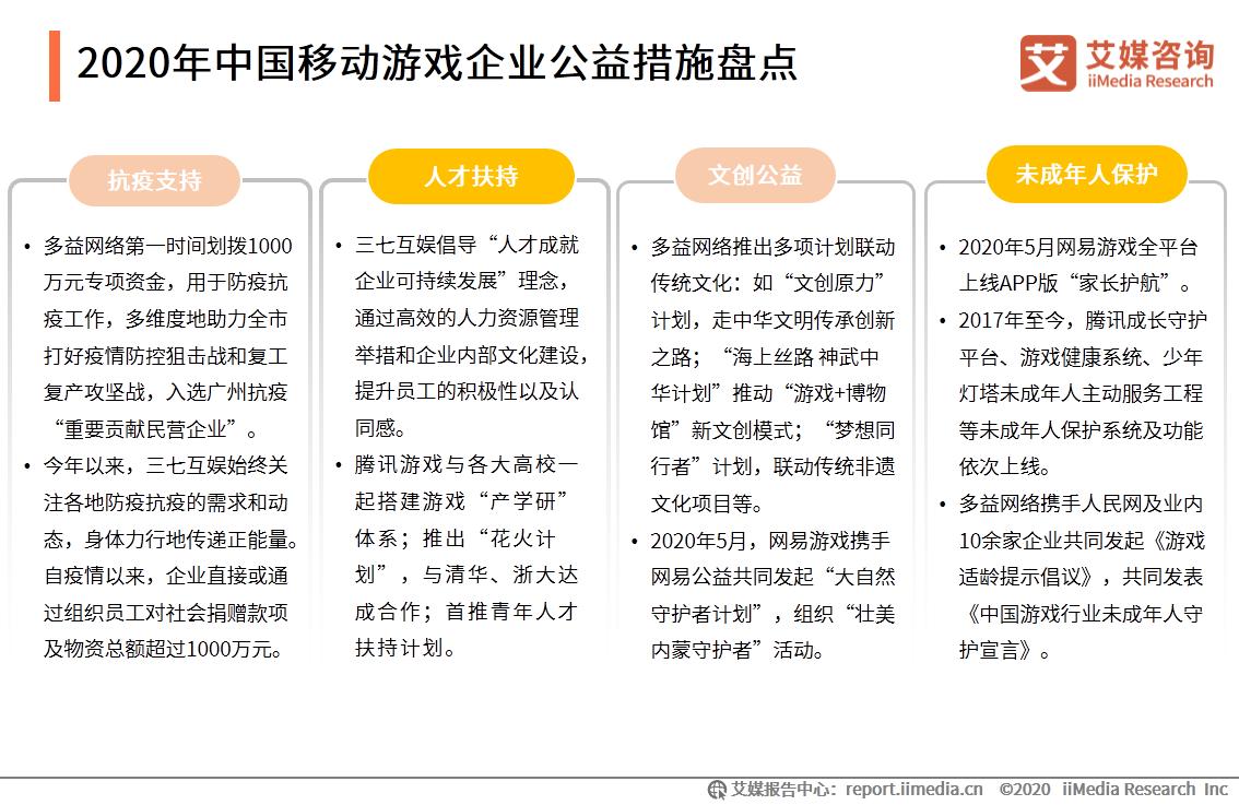 2020年中国移动游戏企业公益措施盘点