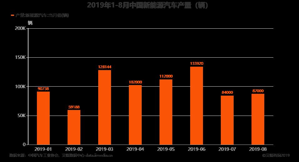 汽车行业数据分析:2019年8月中国新能源汽车产量达8.7万辆