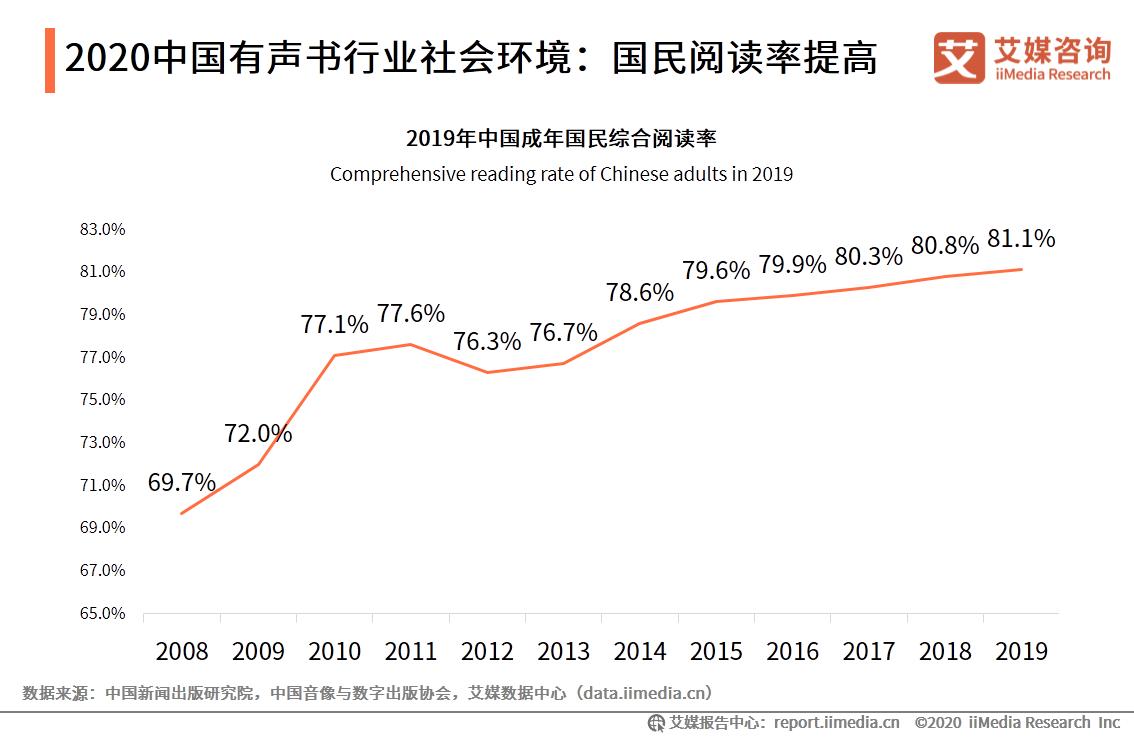 2020中国有声书行业社会环境:国民阅读率提高