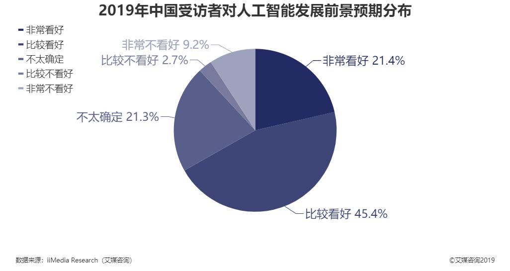 2019年中国受访者对人工智能发展前景预期分布