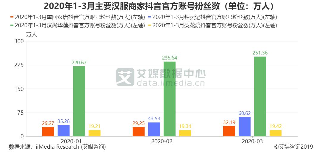 2020年1-3月主要汉服商家抖音官方账号粉丝数(单位:万人)