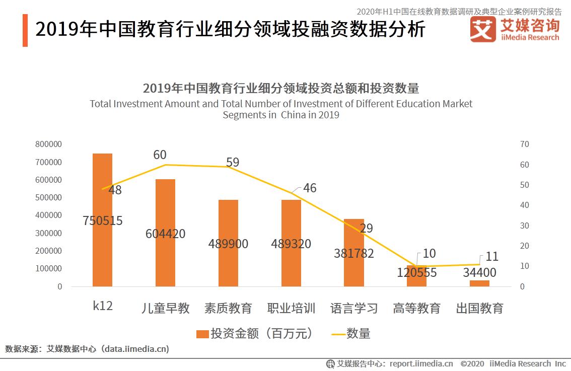 2019年中国教育行业细分领域投资总额和投资数量