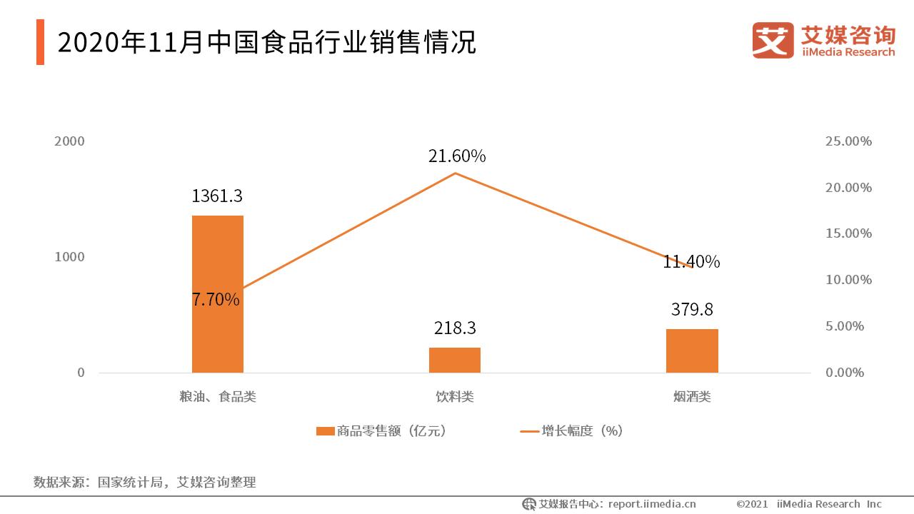 2020年11月中国食品行业销售情况