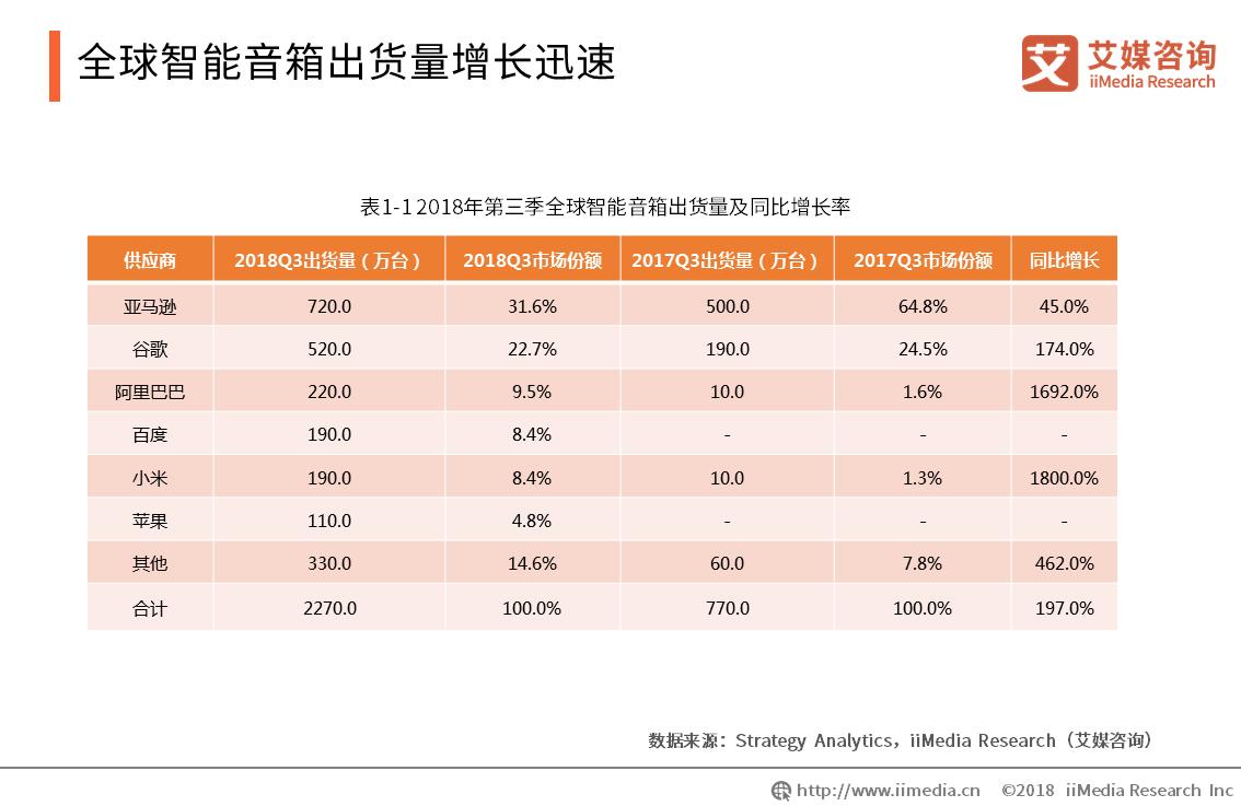 SONOS联合宜家推出Symfonisk智能音响 中国智能音箱行业发展趋势分析
