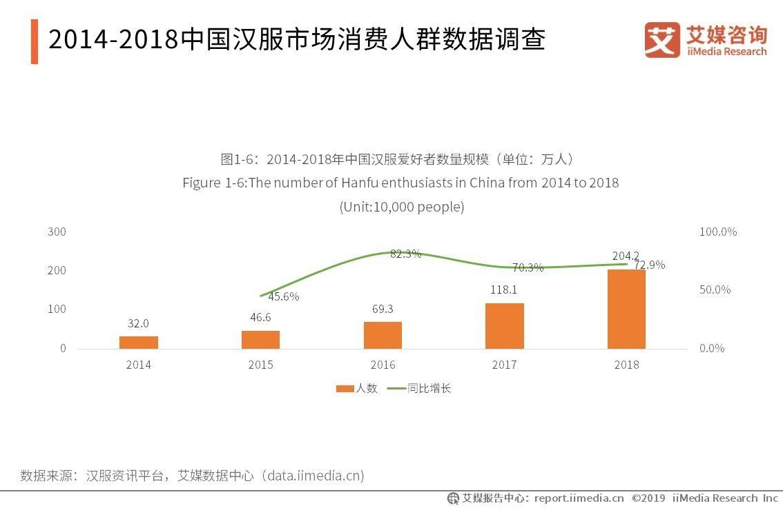 汉服产业报告:汉服爱好者超200万,市场销售额将达14.1亿,产业周边延伸