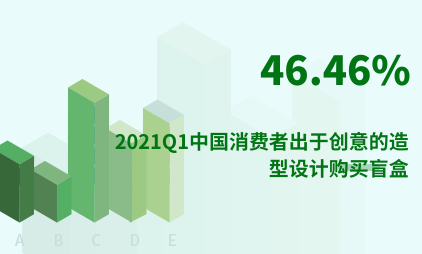 潮玩行业数据分析:2021Q1中国46.46%消费者出于创意的造型设计购买盲盒