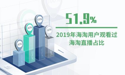 电商行业数据分析:2019年51.9%的海淘用户观看过海淘直播