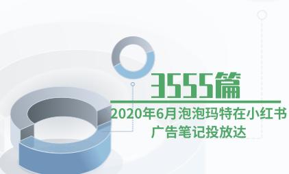 盲盒品牌数据:2020年6月泡泡玛特在小红书广告笔记投放达3555篇