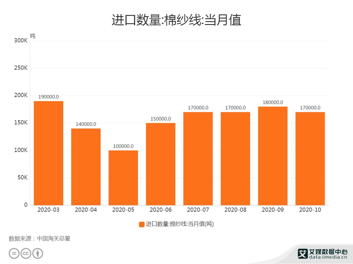 2020年10月全国棉纱线进口量为17万吨