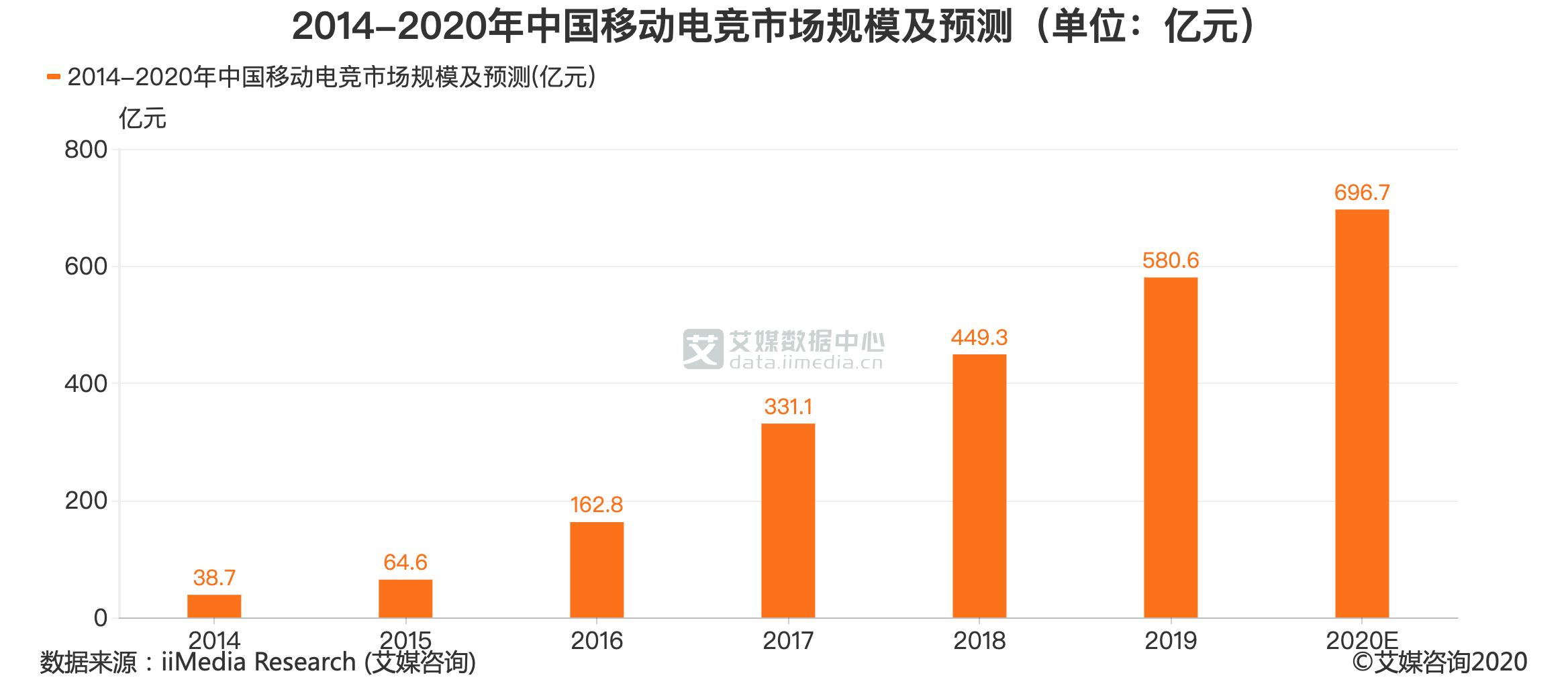 2014-2020年中国移动电竞市场规模及预测(单位:亿元)
