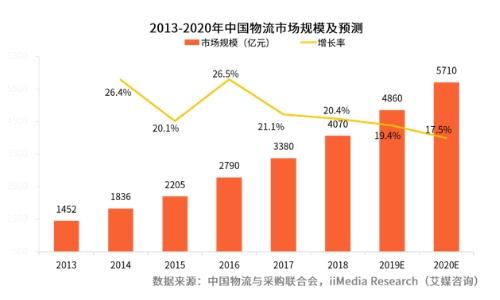2019中国人工智能产业应用及发展前景预判