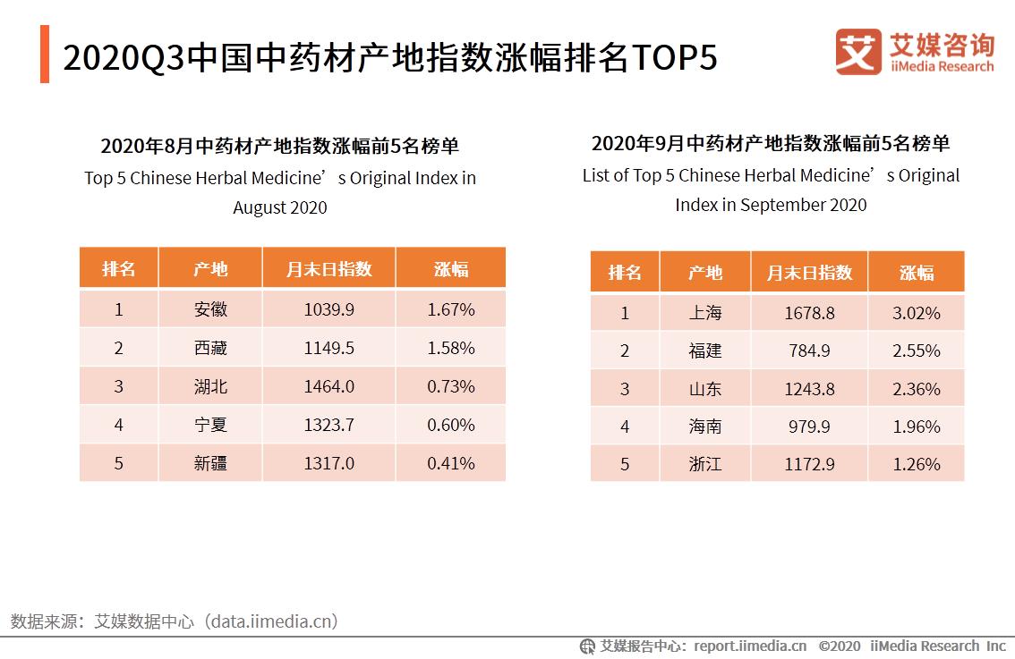 2020Q3中国中药材产地指数涨幅排名TOP5