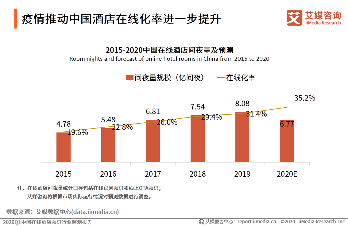 疫情推动中国酒店在线化率进一步提升
