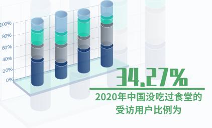 食堂行业数据分析:2020年中国34.27%受访用户没吃过食堂