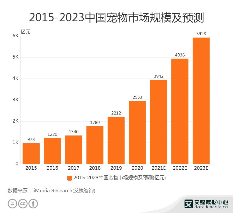 2015-2023中国宠物市场规模及预测
