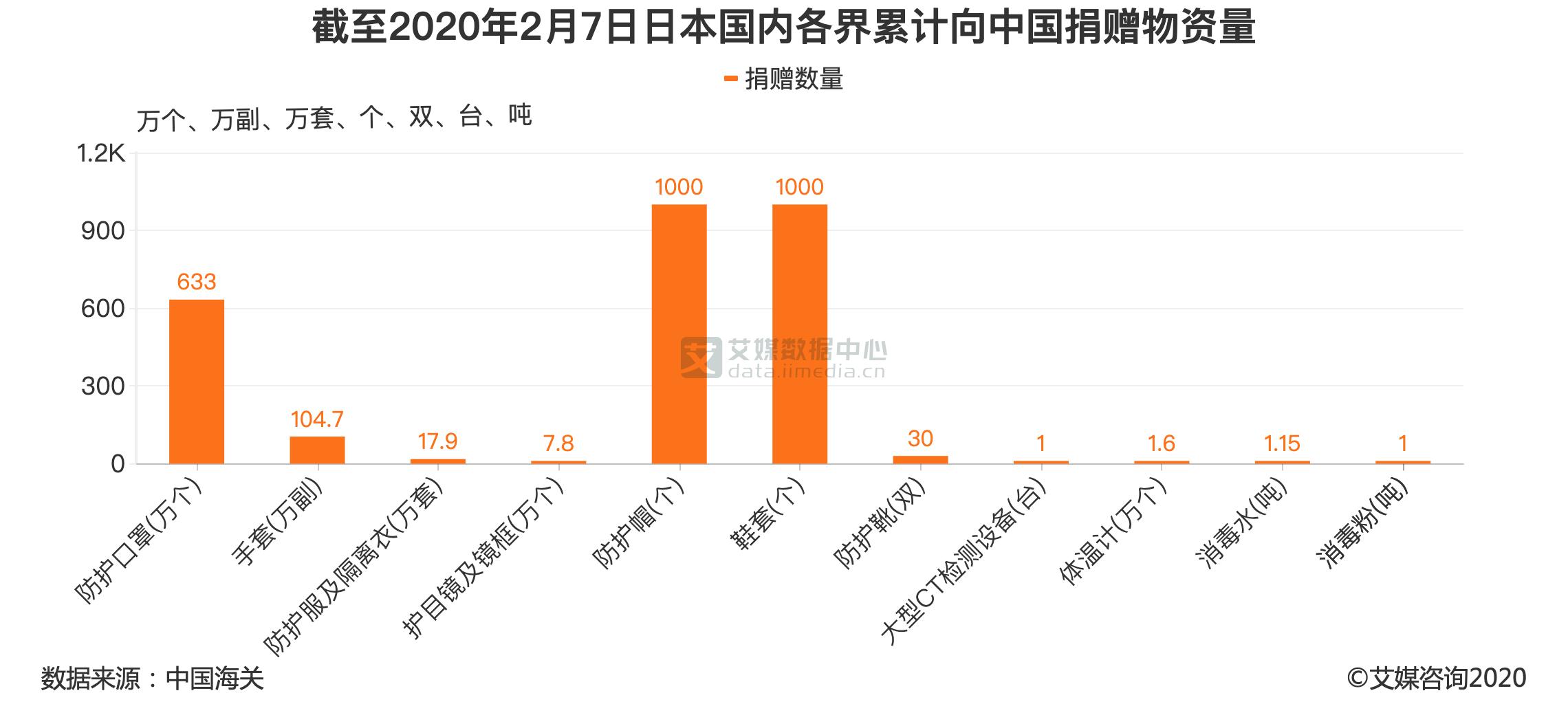 截至2020年2月7日日本国内各界累计向中国捐赠物资量