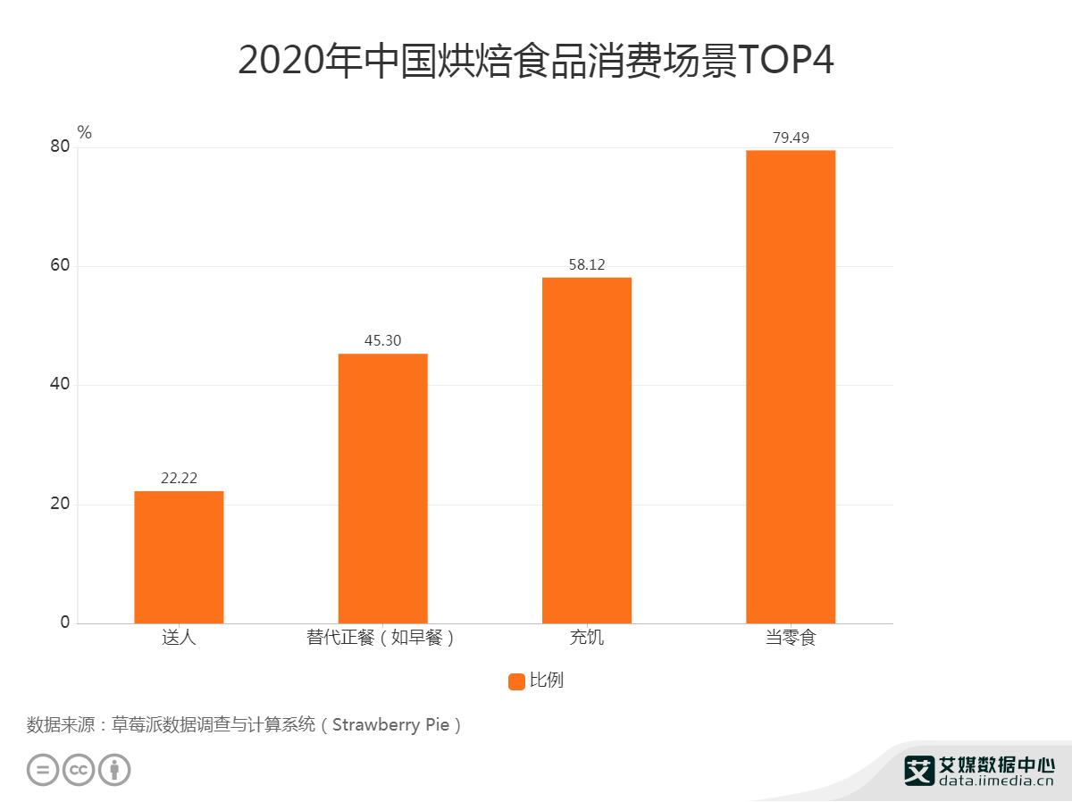 """2020中國烘焙食品消費場景中""""當零食""""占比為79.49%"""