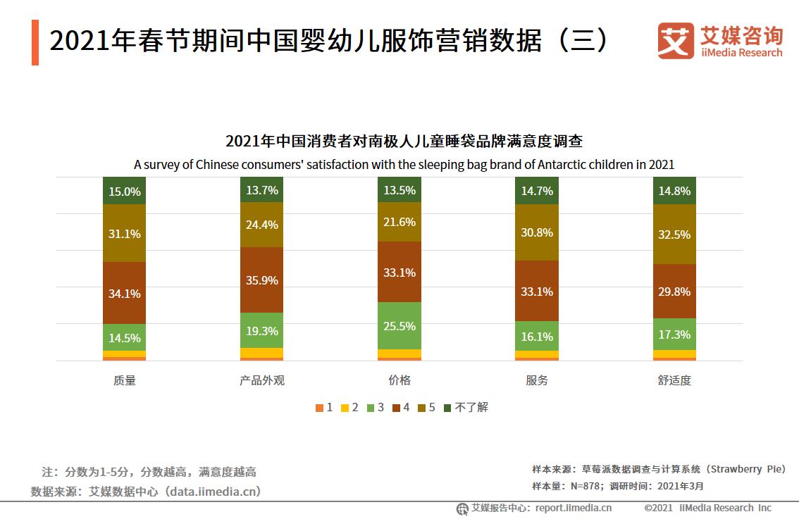 2021年春节期间中国婴幼儿服饰营销数据(三)