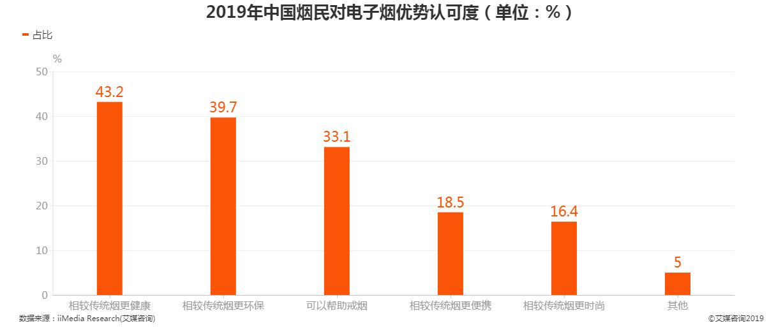2019年中国烟民对电子烟优势认可度