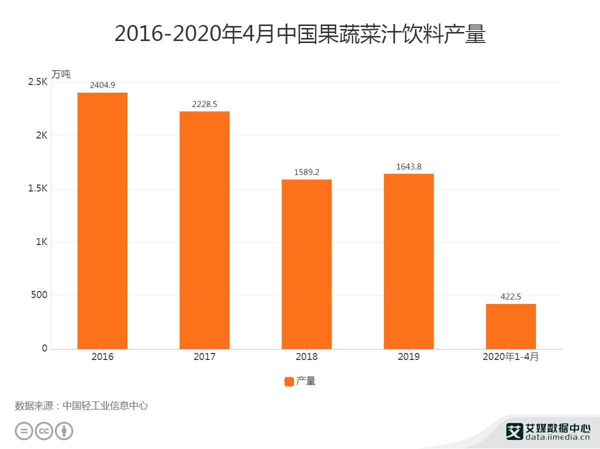 2016-2020年4月中国果蔬菜汁饮料产量