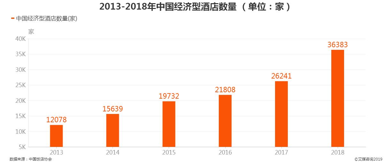 2013-2018年中国经济型酒店数量