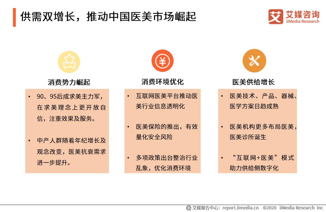 供需双增长,推动中国医美市场崛起