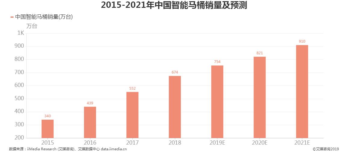 2015-2021年中国智能马桶销量及预测