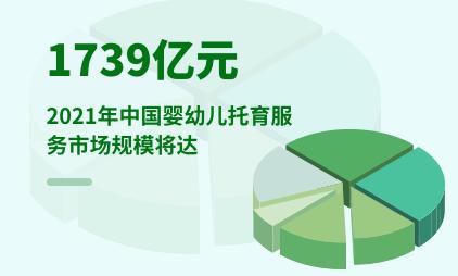 托育行业数据分析:2021年中国婴幼儿托育服务市场规模将达1739亿元