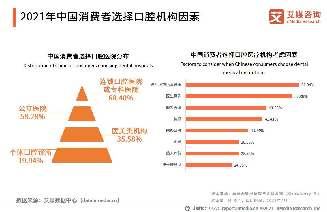 2021年中国消费者选择口腔机构因素