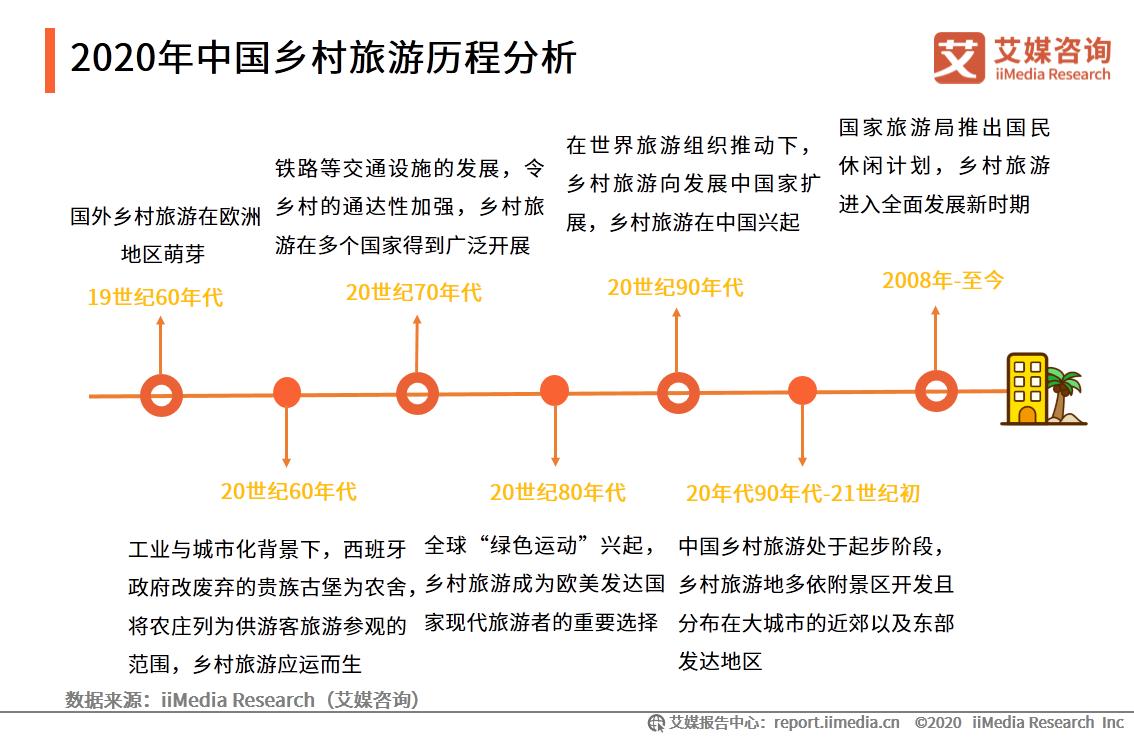 2020年中国乡村旅游历程分析