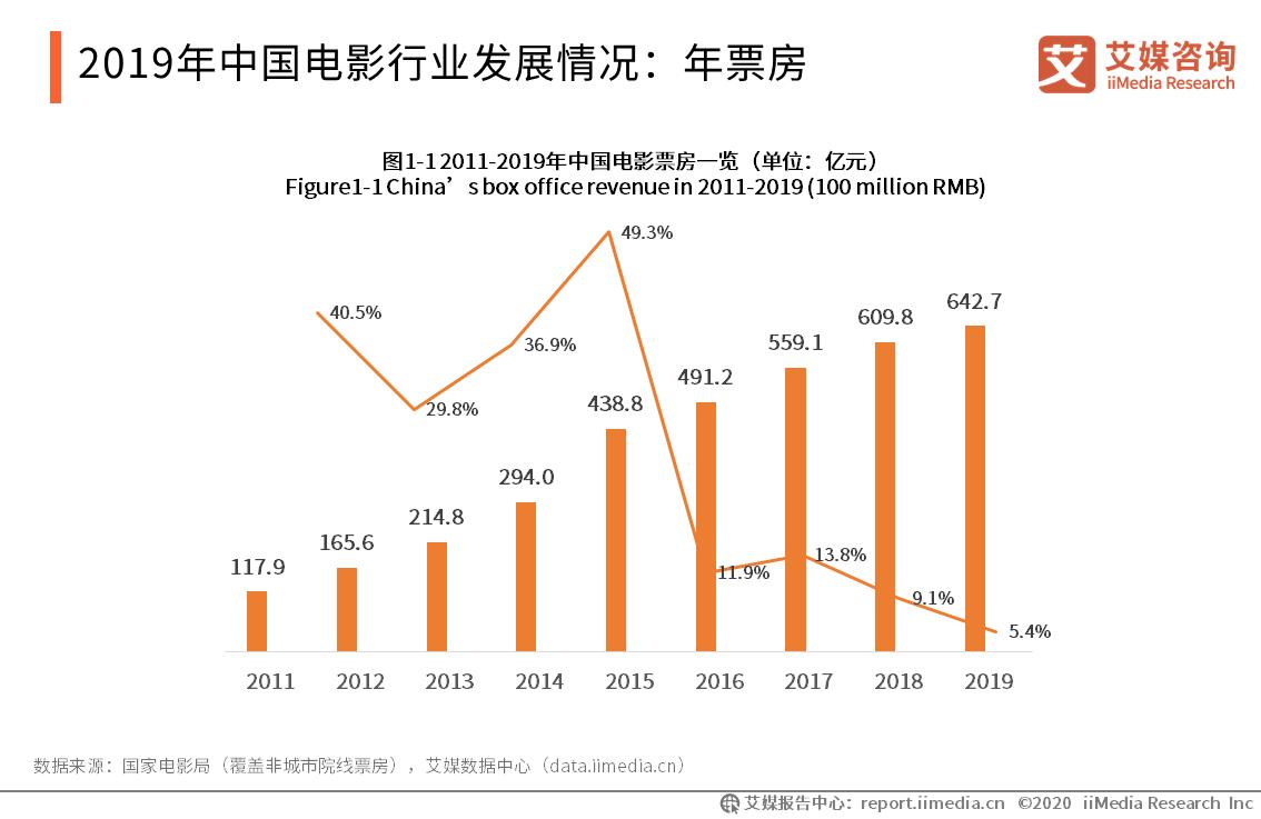 2019年中国电影行业发展情况:年票房