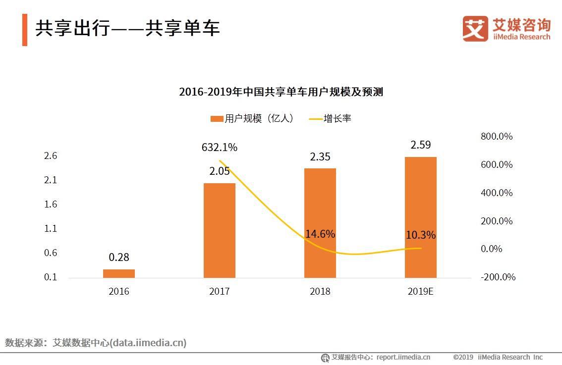 杭州清废四万余辆网租单车,2019中国共享单车发展动态分析