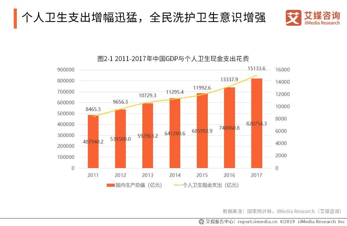 2011-2017年中国GDP与个人卫生现金支出花费