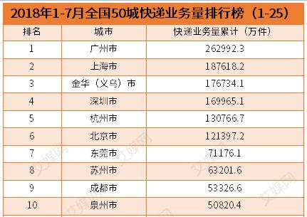 行业情报|2018年1-7月全国50城快递业务量排名:广州市排第一,业务量达26.3亿件