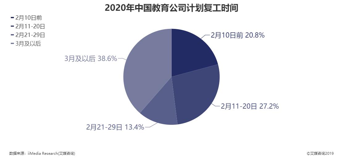 2020年中国教育公司计划复工时间