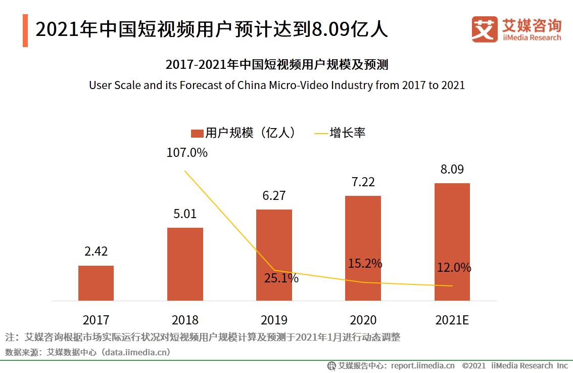 2021年中国短视频用户预计达到8.09亿人